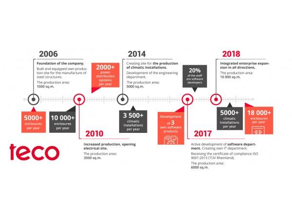 TECO company celebrates 14 years!